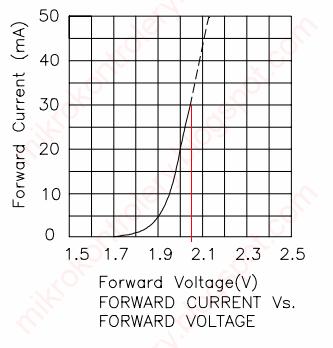 Dioda LED - charakterystyka prądowo-napięciowa.