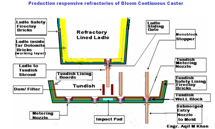 Tundish Mold Continuous Casting : Build industrial pakistan bloom billets continuous