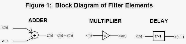 Block Diagram of Filter Element(Digital Signal Processing (DSP) Butterworth HighPass Filter ) www.beprojectidea.blogspot.com