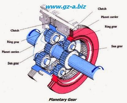 Belajar Tentang Torqflow Transmission