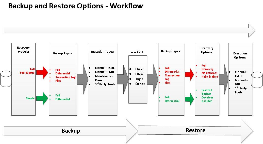 Sql Dba Chronicles  Backup And Restore Options Workflow