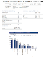 Goldman Sachs Structured International Small Cap Fund (GICAX)