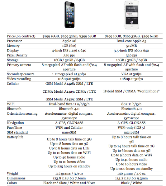 adu iphone 4s vs iphone 5 terbaru, bagusan mana iphone 5 atau iphone 4s?, gadget apple canggih review harga dan spesifikasi