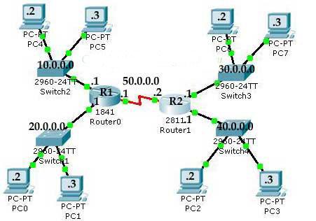 bellman ford adalah html with Routing Information Protocol Rip on Kelebihan Dan Kekurangan Rip Igrp Ospf additionally Routing Information Protocol Rip moreover Mengenal Rip Routing Information also