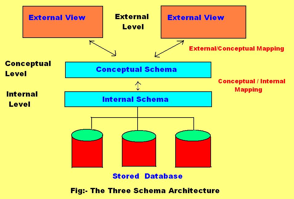 Ei605 a l3 three schema architecture of dbms lessons tes teach ccuart Choice Image