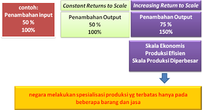 Gambar 3. modelkeunggulan komparatif