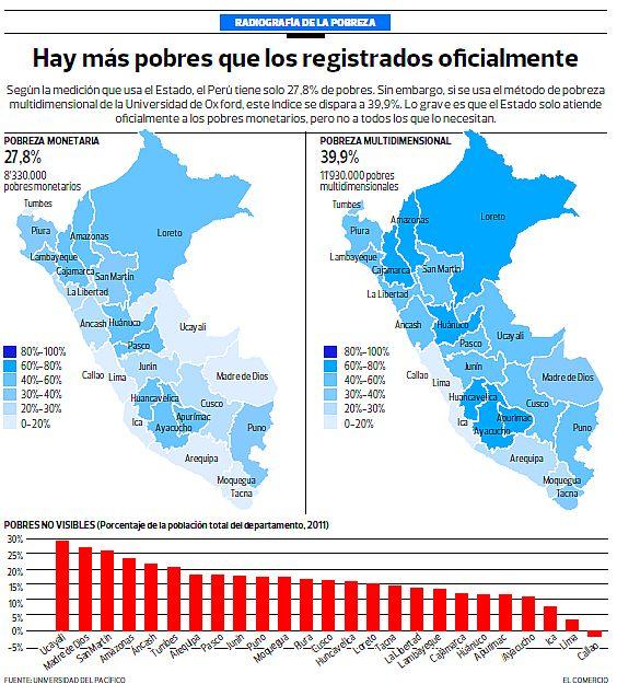 indice de pobreza en peru: