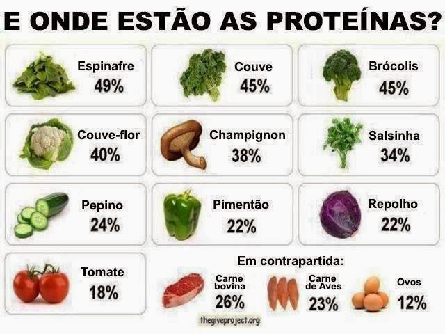 Aliás, o que menos tem proteína é a carne vermelha