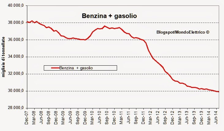 carbur2014luglio%2B3 Sprofonda tutto. Continua il tracollo dei consumi petroliferi italiani e della benzina, il gasolio non sta meglio