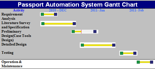 gantt chart enrolment system Gantt chart   course enrollment system for the chinese ymca of hong kong  will be implemented  the system server to use the course enrollment system.