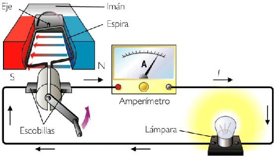 Generador de corriente alterna y corriente directa - Generador de corriente ...