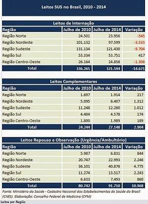 quantidade de leitos de internação por especialidade nos meses de julho de 2010 e 2014.