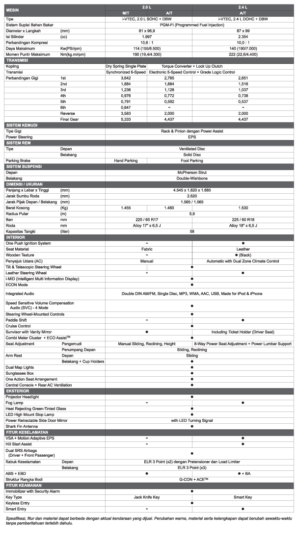 spesifikasi CR-V 2013