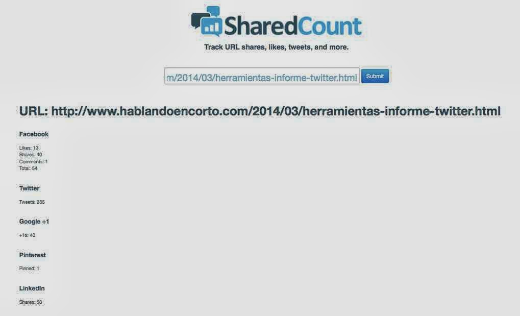 Informe SharedCount
