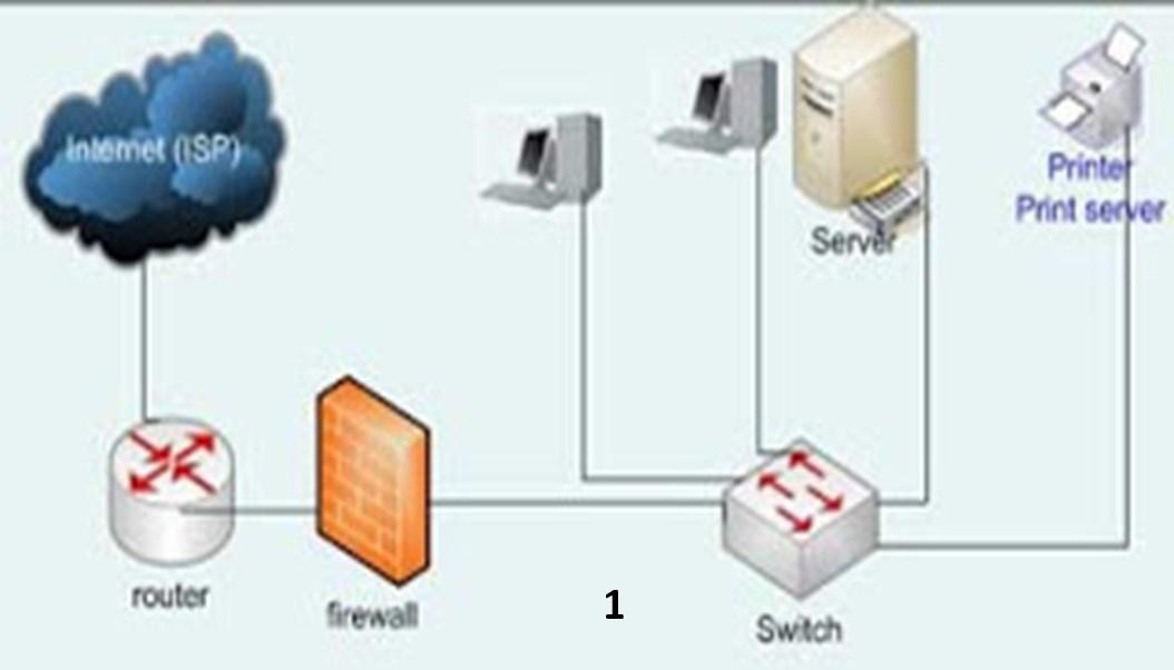 46 internet dan isp arkateknik komputer dan jaringan contoh skema jaringan internet 1 ccuart Gallery