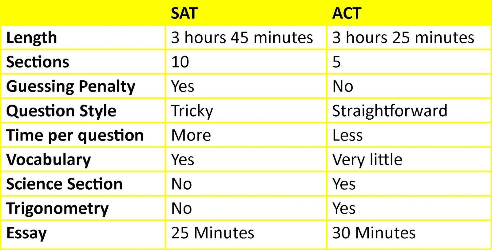 act essay vs sat essay