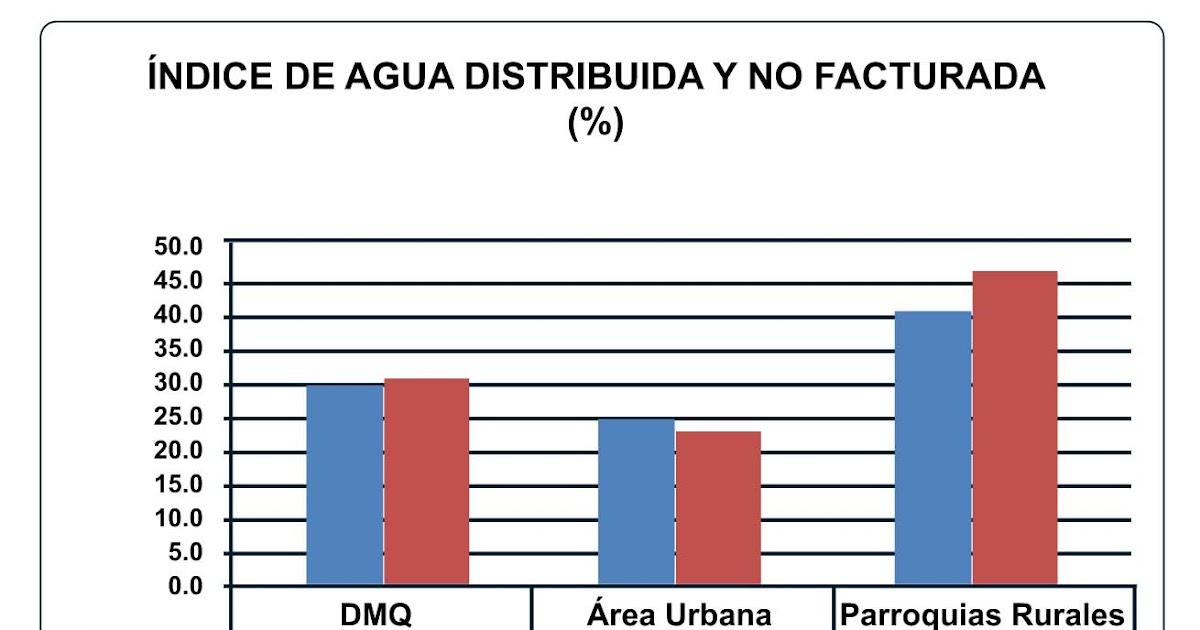 El agua en el ecuador consumo de agua en la ciudad de quito for Agua potable quito