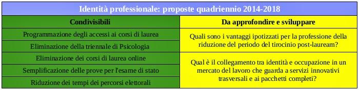 psicologi ordine