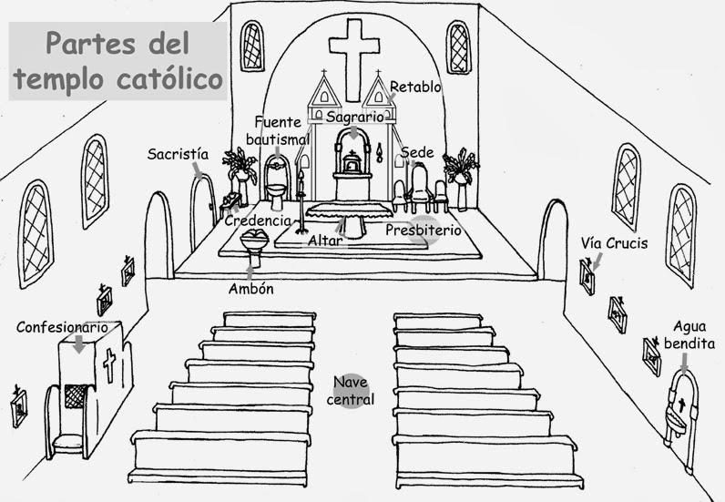 La Santidad como tarea.: LAS PARTES DEL TEMPLO CATÓLICO PARA ...