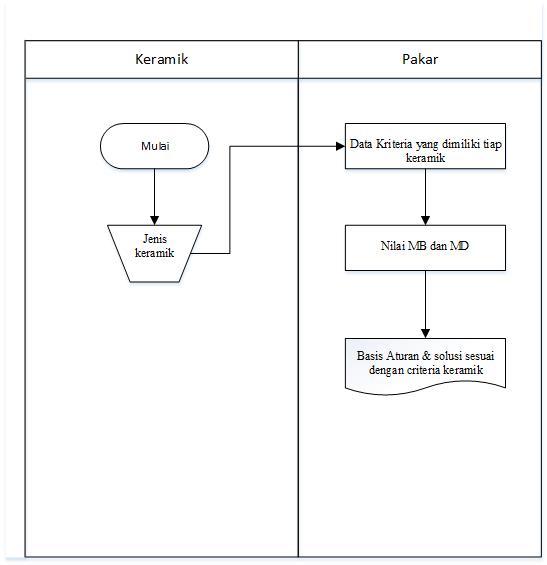Sistem pendukung keputusan pemilihan mutu dengan metode certainty metode merupakan suatu cara atau teknik yang sistematik untuk mengerjakan suatu kasus di dalam menyelesaikan skripsi ini langkah langkah yang diperlukan ccuart Choice Image
