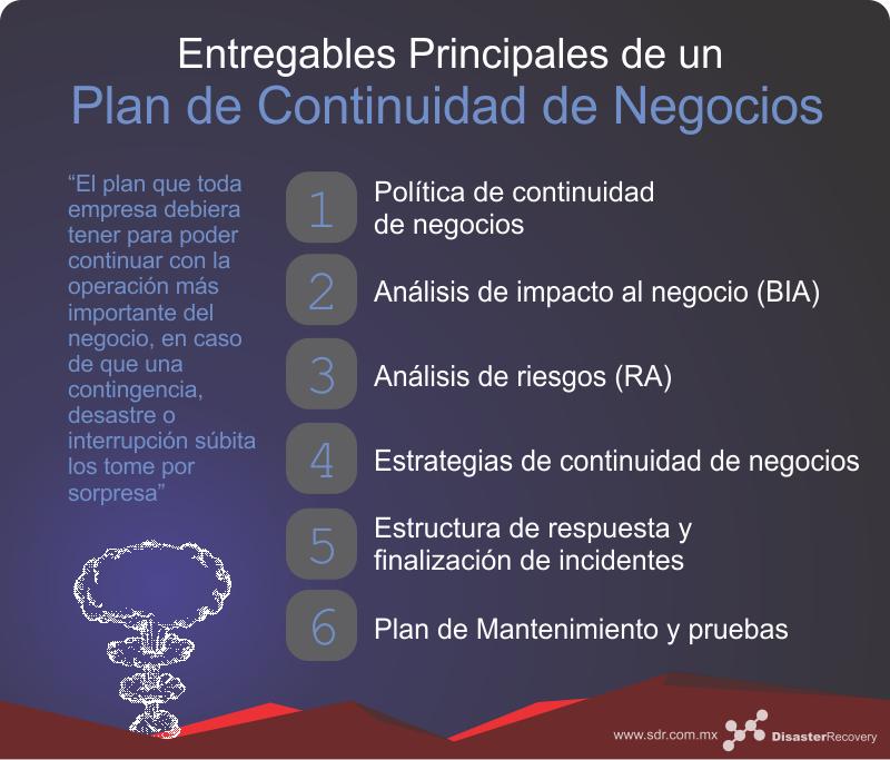 C 243 Mo Hacer Un Plan De Continuidad De Negocios Bcp I