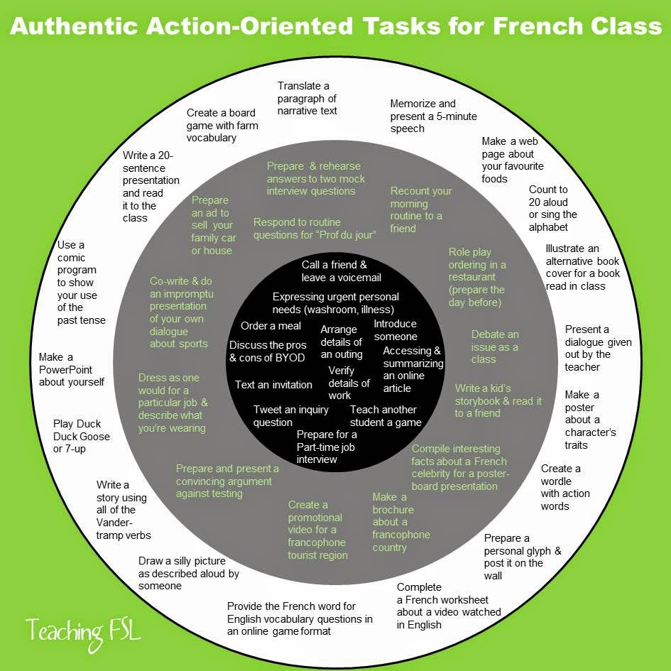 Authentic Action oriented Tasks for French Class; three lists (best fits, so-so, and missing the mark)