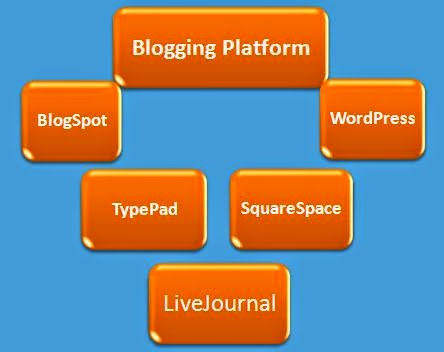 5 Best Platforms for Blogging Suggested by Blogging Funda