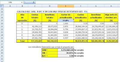 Calculo de VAN, B/C y TIR