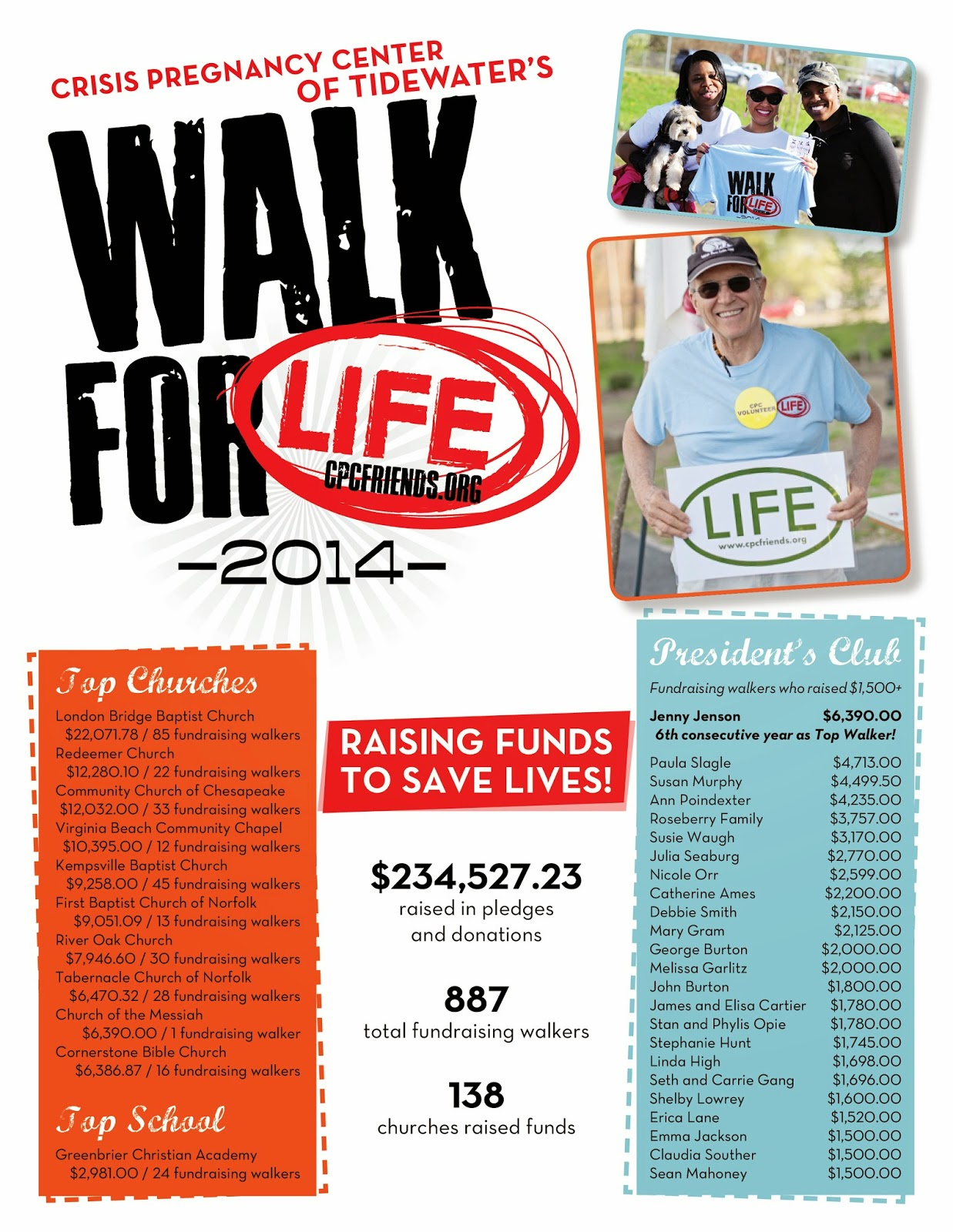 See CPC's Walk for Life 2014 Results at www.cpcfriends.org/results
