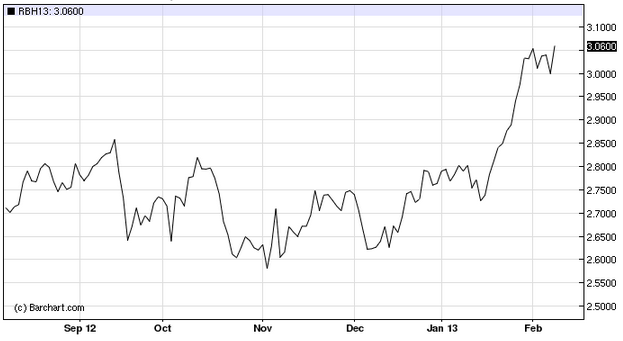 march 2013 gasoline contract already prices at the pump are