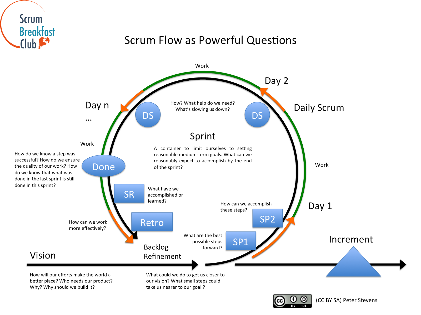 scrum master questions and answers pdf