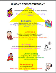 Critical and Creative Thinking - Bloom's Taxonomy