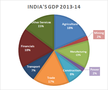India-GDP