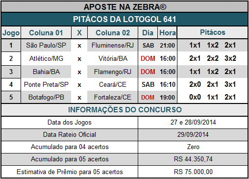 LOTOGOL 641 - PITÁCOS DA ZEBRA