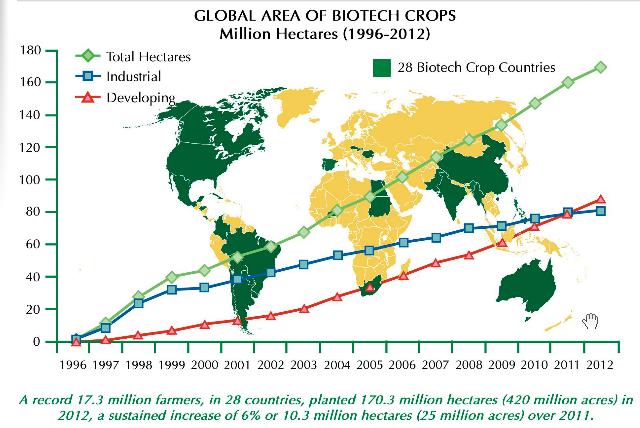biotech steroids 2015