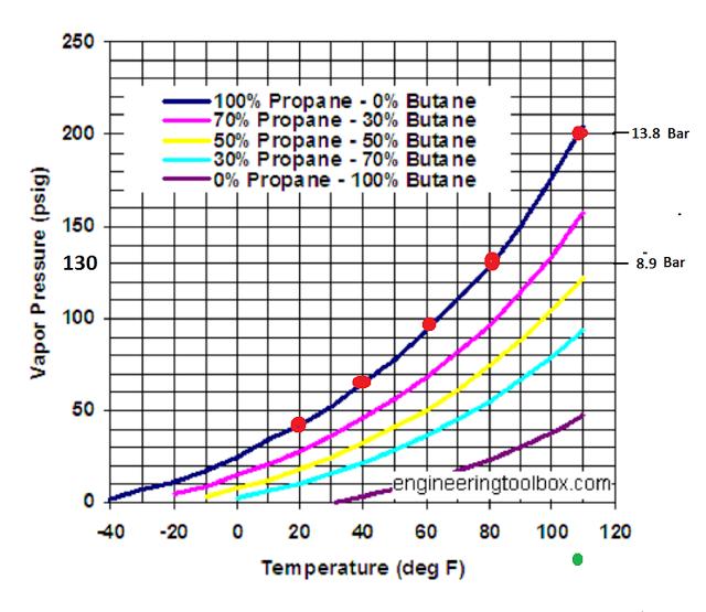 Low Temperature Vapor Engine