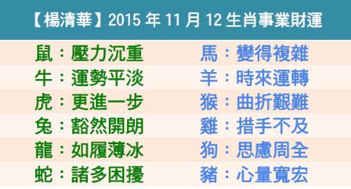【楊清華】2015年11月12生肖事業財運