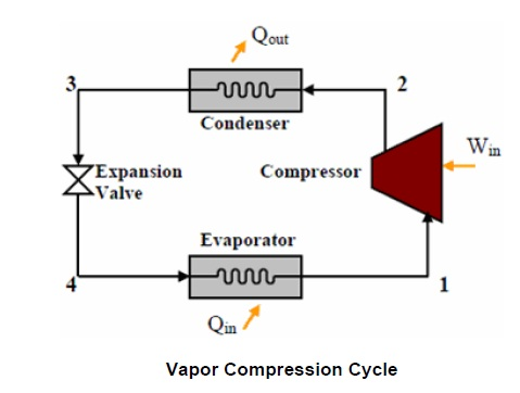 vapor compression cycle absorption chiller