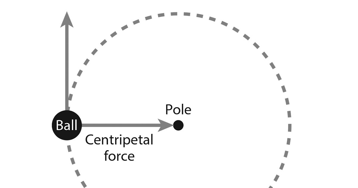 Force Motion together with 60168 further Centrifugal Vs Centripetal also Kung Fu Concepts And Training Methods additionally Angular Momentum. on science inertia