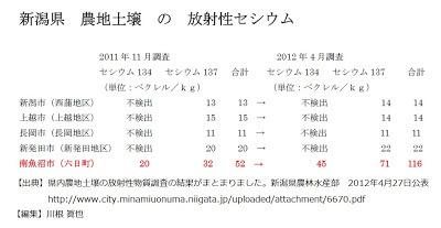 新潟県農地土壌の放射性セシウム