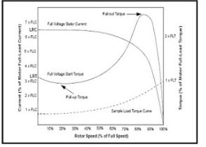 Pengertian dan Cara Kerja Motor Listrik 3 Fasa