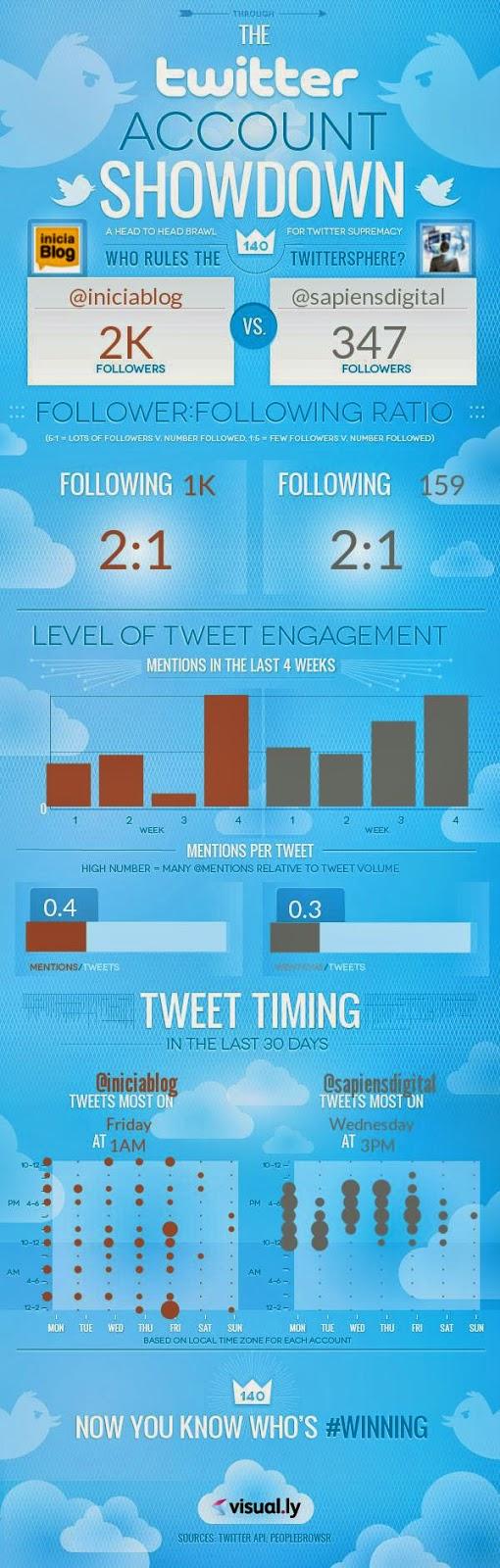 Infografía benchmarking sapiensdigital vs iniciablog