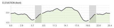 Quassy Bike Elevation