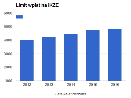 Limity wpłaty na indywidualne konto zabezpieczenia emerytalnego 2012-2016