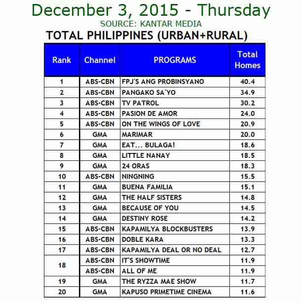 Kantar Media National TV Ratings - Dec. 3, 2015