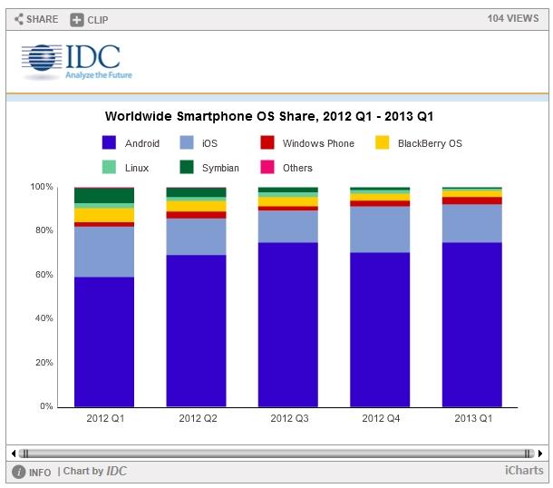 Como terceiro sistema operacional mais usado no mundo, o Windows Phone representa em torno de 3,2% de OS.