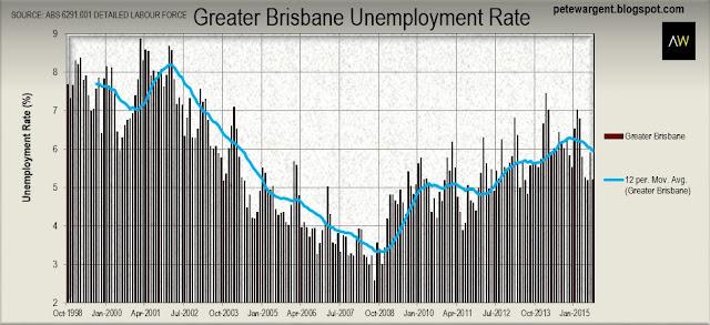 Greater Brisbane unemployment rate