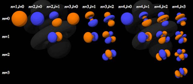 ¿Podría el sistema solar ser un átomo gigante?[Desmintiendo]