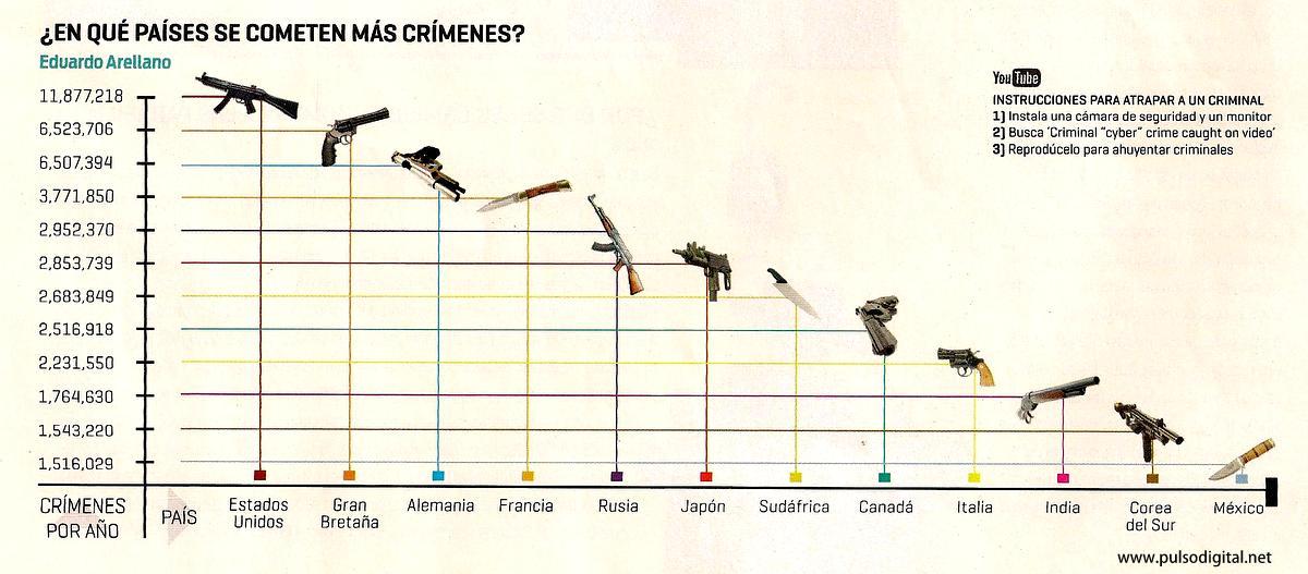 ¿En qué países se cometen más crímenes?