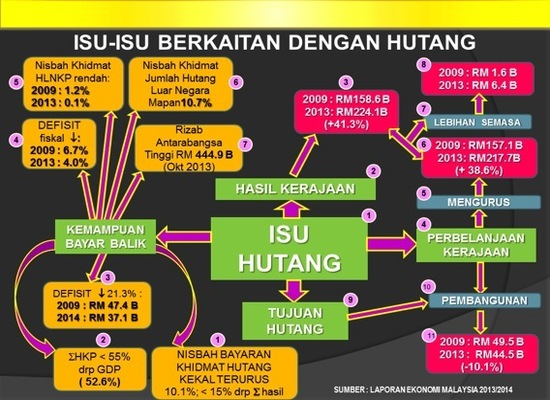 Hutang-Malaysia